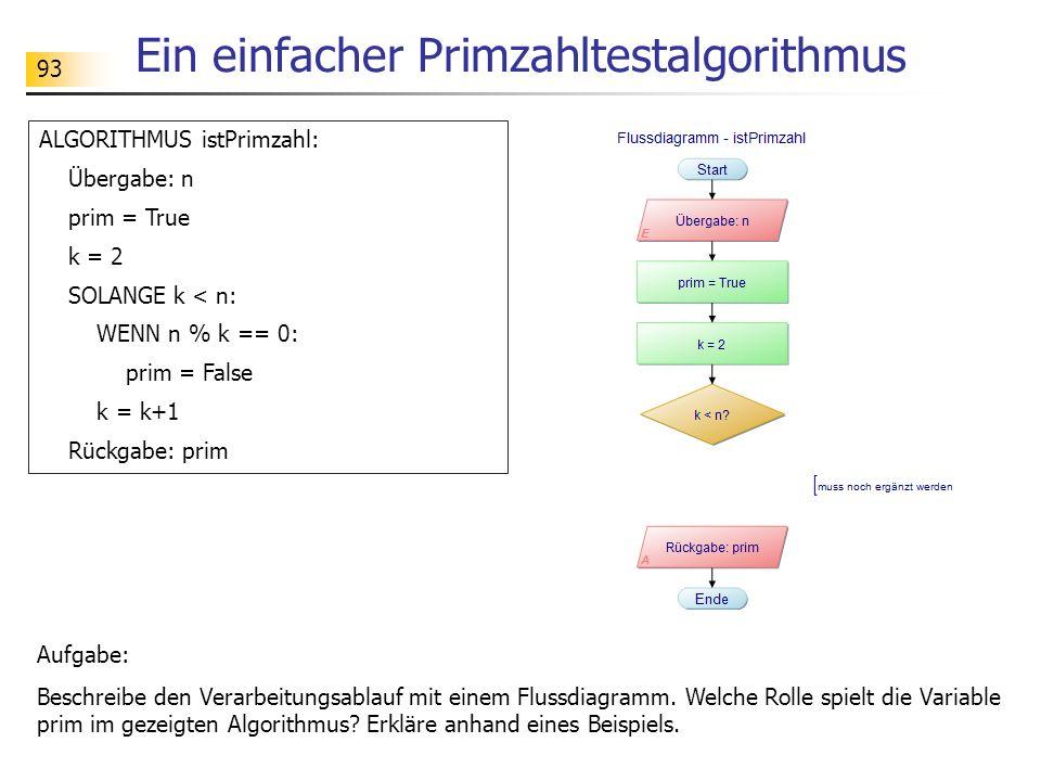 93 Ein einfacher Primzahltestalgorithmus ALGORITHMUS istPrimzahl: Übergabe: n prim = True k = 2 SOLANGE k < n: WENN n % k == 0: prim = False k = k+1 R