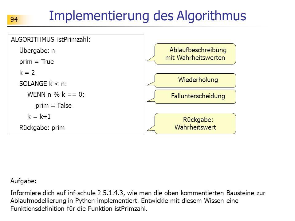 94 Implementierung des Algorithmus ALGORITHMUS istPrimzahl: Übergabe: n prim = True k = 2 SOLANGE k < n: WENN n % k == 0: prim = False k = k+1 Rückgab