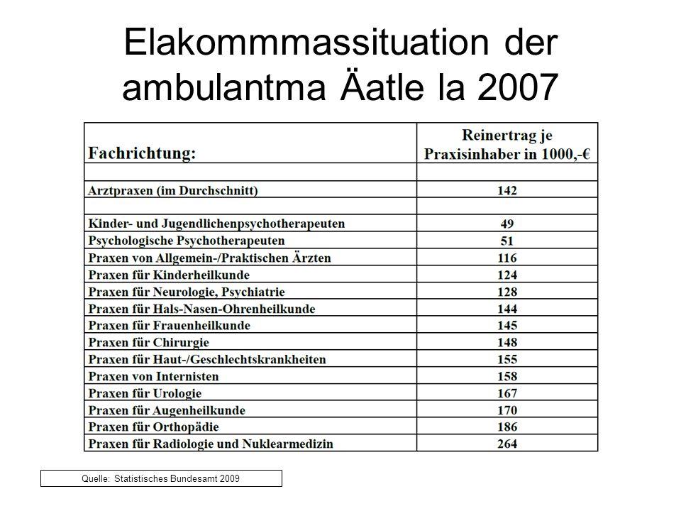 Elakommmassituation der ambulantma Äatle la 2007 Quelle: Statistisches Bundesamt 2009