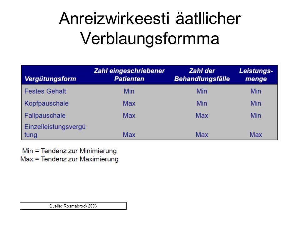 Anreizwirkeesti äatllicher Verblaungsformma Quelle: Rosmabrock 2006