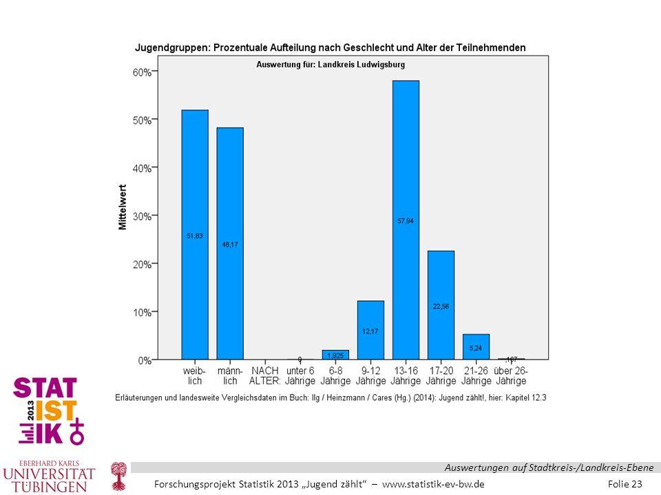 """Forschungsprojekt Statistik 2013 """"Jugend zählt – www.statistik-ev-bw.de Folie 23 Auswertungen auf Stadtkreis-/Landkreis-Ebene"""