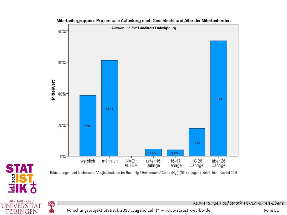 """Forschungsprojekt Statistik 2013 """"Jugend zählt – www.statistik-ev-bw.de Folie 51 Auswertungen auf Stadtkreis-/Landkreis-Ebene"""