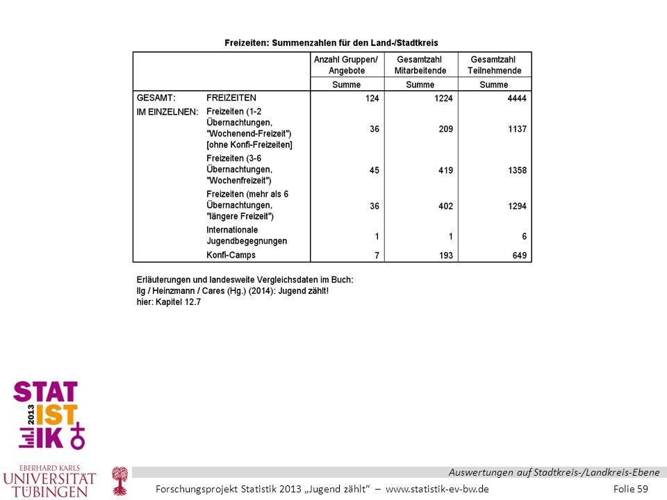 """Forschungsprojekt Statistik 2013 """"Jugend zählt – www.statistik-ev-bw.de Folie 59 Auswertungen auf Stadtkreis-/Landkreis-Ebene"""