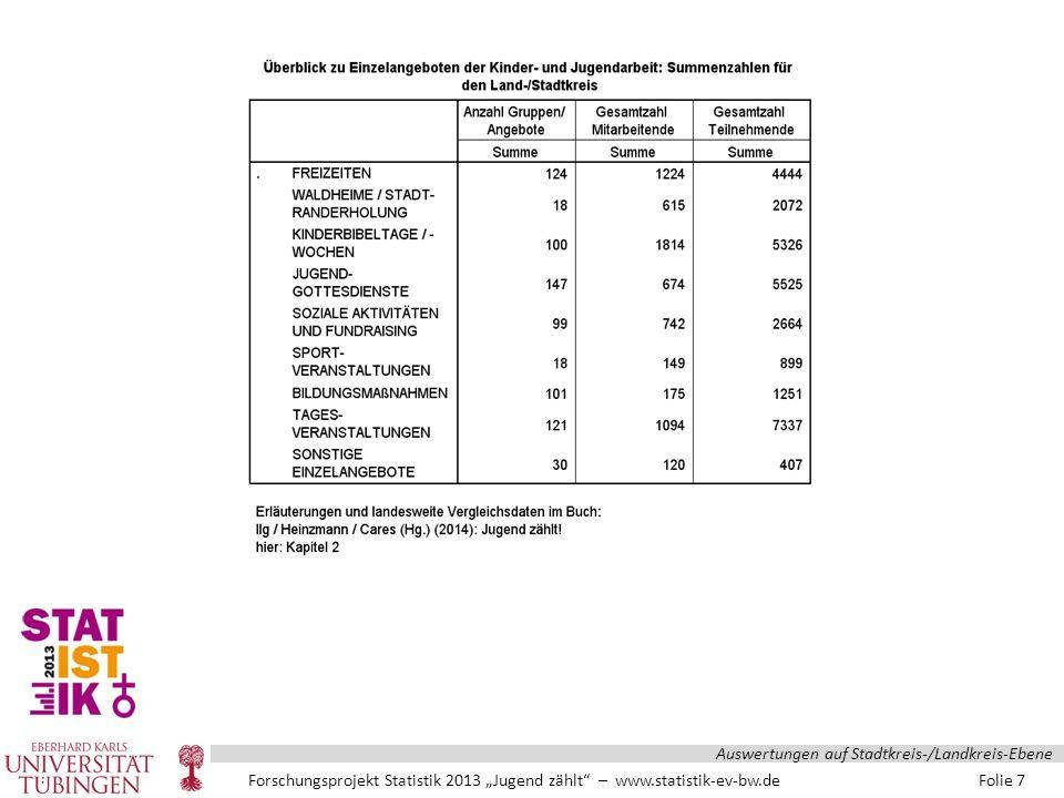 """Forschungsprojekt Statistik 2013 """"Jugend zählt – www.statistik-ev-bw.de Folie 18 Auswertungen auf Stadtkreis-/Landkreis-Ebene"""