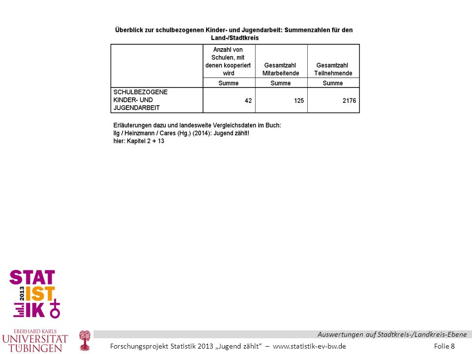 """Forschungsprojekt Statistik 2013 """"Jugend zählt – www.statistik-ev-bw.de Folie 19 Auswertungen auf Stadtkreis-/Landkreis-Ebene"""