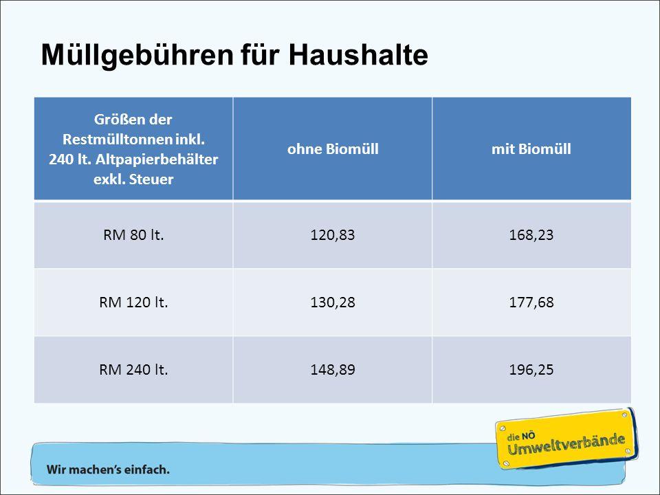 Größen der Restmülltonnen inkl. 240 lt. Altpapierbehälter exkl. Steuer ohne Biomüllmit Biomüll RM 80 lt.120,83168,23 RM 120 lt.130,28177,68 RM 240 lt.