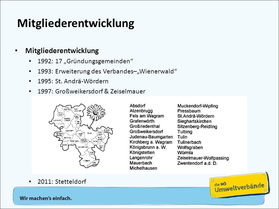 """Mitgliederentwicklung 1992: 17 """"Gründungsgemeinden"""" 1993: Erweiterung des Verbandes–""""Wienerwald"""" 1995: St. Andrä-Wördern 1997: Großweikersdorf & Zeise"""