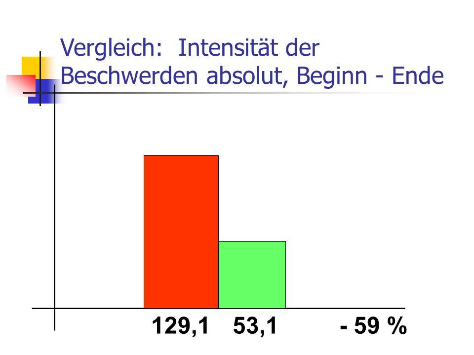 Vergleich: Intensität der Beschwerden absolut, Beginn - Ende 129,153,1- 59 %