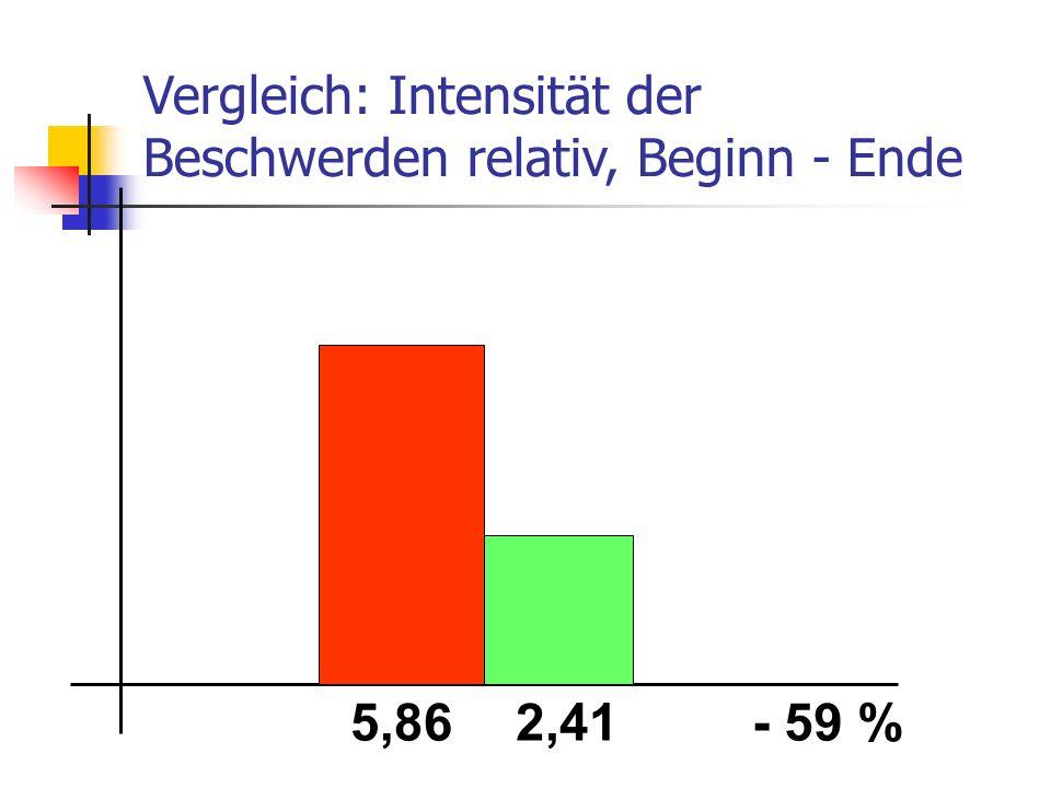 Vergleich: Intensität der Beschwerden relativ, Beginn - Ende 5,862,41- 59 %