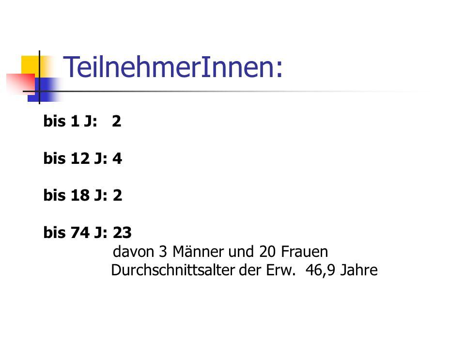 TeilnehmerInnen: bis 1 J: 2 bis 12 J: 4 bis 18 J: 2 bis 74 J: 23 davon 3 Männer und 20 Frauen Durchschnittsalter der Erw.