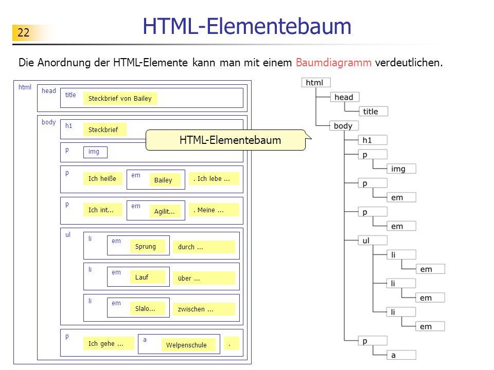 22 HTML-Elementebaum Die Anordnung der HTML-Elemente kann man mit einem Baumdiagramm verdeutlichen. html head title Steckbrief von Bailey body h1 p im