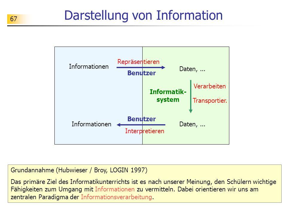 67 Darstellung von Information Informatik- system Daten,... Informationen Repräsentieren Benutzer Interpretieren Benutzer Daten,... Verarbeiten Transp