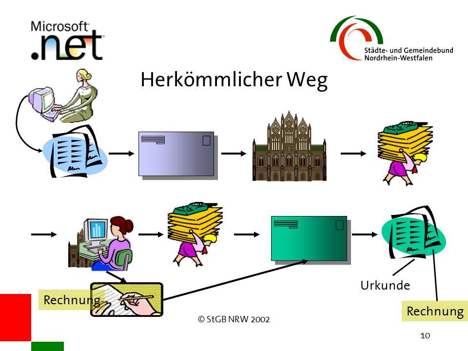 © StGB NRW 2002 10 Herkömmlicher Weg Rechnung Urkunde Rechnung