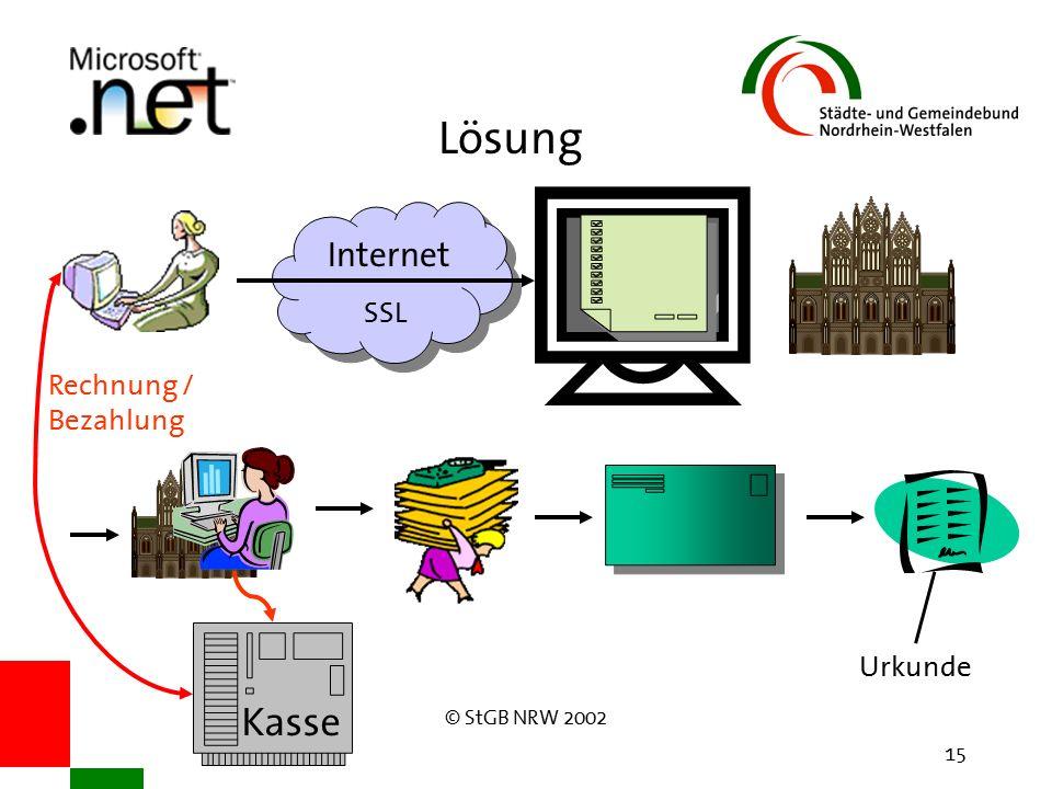 © StGB NRW 2002 15 Lösung Internet SSL Rechnung / Bezahlung Urkunde Kasse