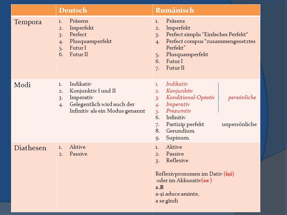 DeutschRumänisch Tempora 1.Präsens 2.Imperfekt 3.Perfect 4.Plusquamperfekt 5.Futur I 6.Futur II 1.Präsens 2.Imperfekt 3.Perfect simplu Einfaches Perfekt 4.Perfect compus zusammengesetztes Perfekt 5.Plusquamperfekt 6.Futur I 7.Futur II Modi 1.Indikativ 2.Konjunktiv I und II 3.Imperativ 4.Gelegentlich wird auch der Infinitiv als ein Modus genannt 1.Indikativ 2.Konjunktiv 3.Konditional-Optativ persönliche 4.Imperativ 5.Prezumtiv 6.Infinitiv 7.Partizip perfekt unpersönliche 8.Gerundium 9.Supinum.
