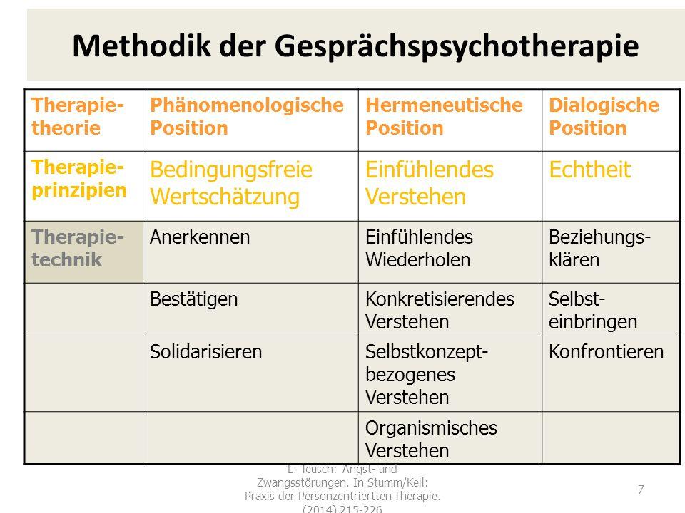 Methodik der Gesprächspsychotherapie Therapie- theorie Phänomenologische Position Hermeneutische Position Dialogische Position Therapie- prinzipien Be