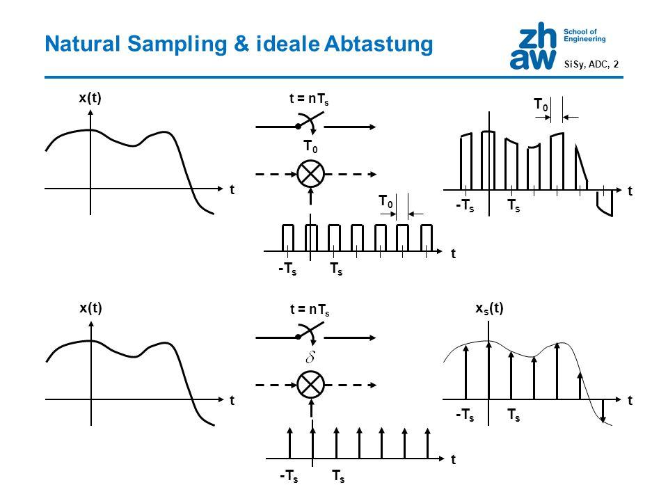 Spektrum abgetastetes Signal SiSy, ADC, 3 Ideal abgetastetes Signal im Zeitbereich Darstellung Dirac-Impulsfolge als komplexe Fourierreihe Spektrum abgetastetes Signal Das Spektrum X s (f) des ideal abgetasteten Signals x s (t) besteht bis auf eine Normierung aus dem Originalspektrum X(f) des analogen Signals x(t) sowie Kopien (Spiegelspektren, Images) X(f-nf s ), n≠0, bei den ganzzahligen Vielfachen der Abtastfrequenz f s.