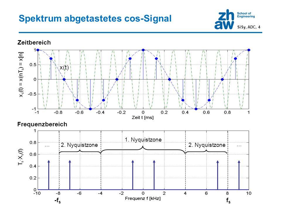 Spektrum abgetastetes cos-Signal Zeitbereich Frequenzbereich fsfs 1. Nyquistzone 2. Nyquistzone -f s x(t) x s (t) = x(nT s ) = x[n] 2. Nyquistzone T s