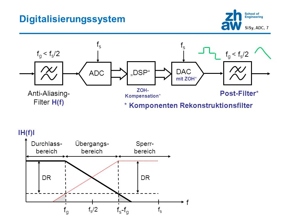 "Digitalisierungssystem Anti-Aliasing- Filter H(f) Post-Filter* ZOH- Kompensation* ADC ""DSP DAC mit ZOH* fsfs fsfs f g < f s /2 * Komponenten Rekonstruktionsfilter f IH(f)I f s /2 Durchlass- bereich Übergangs- bereich Sperr- bereich DR fsfs f s -f g fgfg SiSy, ADC, 7"