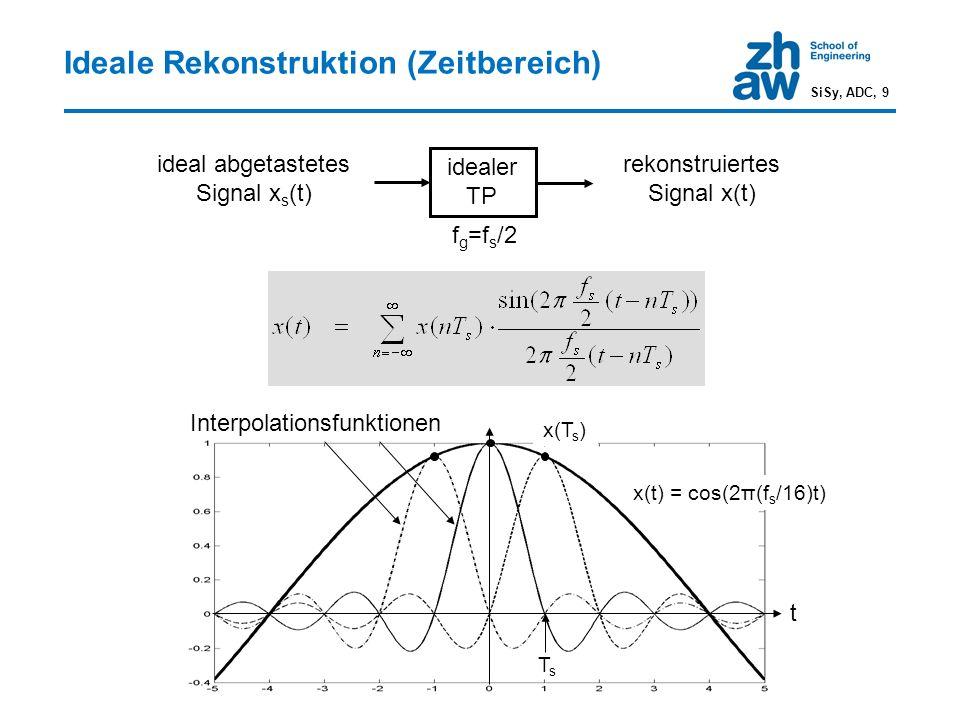Ideale Rekonstruktion (Zeitbereich) ideal abgetastetes Signal x s (t) idealer TP rekonstruiertes Signal x(t) t TsTs x(T s ) x(t) = cos(2π(f s /16)t) f