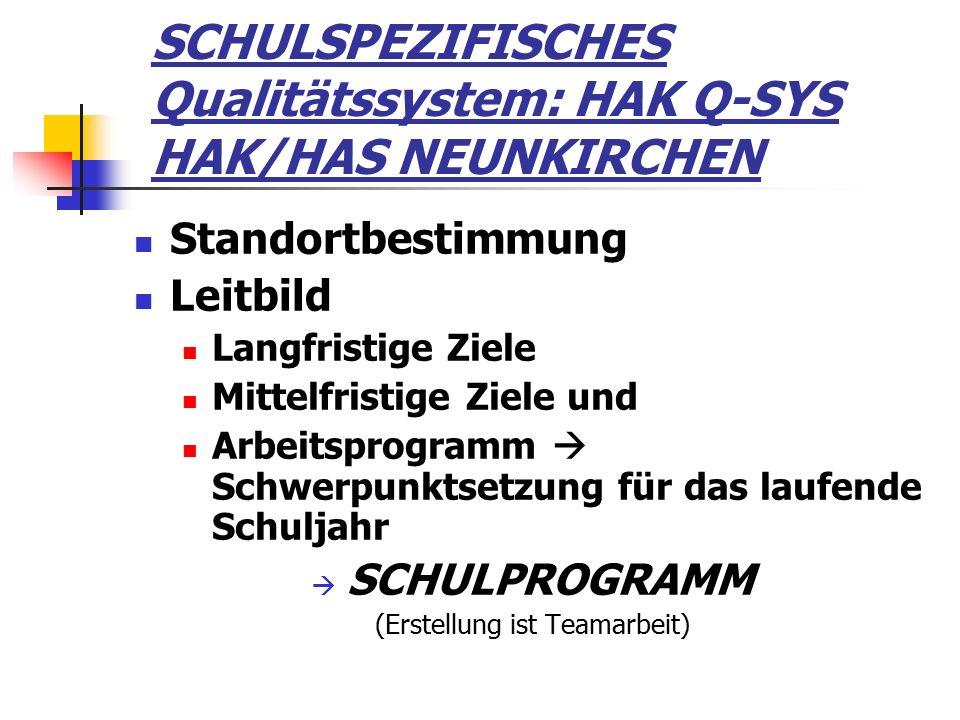 SCHULSPEZIFISCHES Qualitätssystem: HAK Q-SYS HAK/HAS NEUNKIRCHEN Standortbestimmung Leitbild Langfristige Ziele Mittelfristige Ziele und Arbeitsprogramm  Schwerpunktsetzung für das laufende Schuljahr  SCHULPROGRAMM (Erstellung ist Teamarbeit)