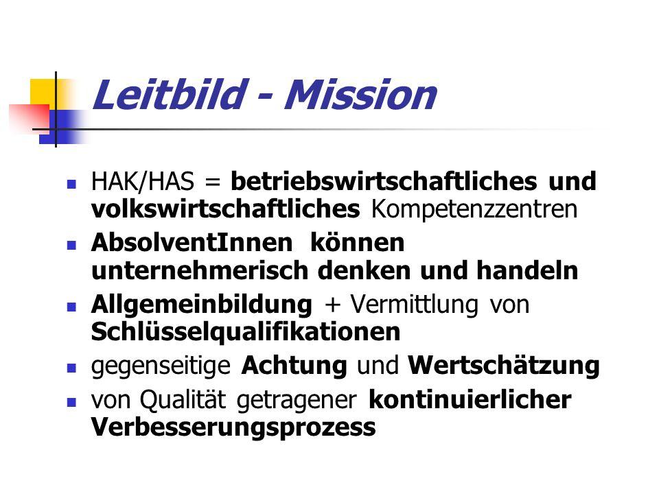 Leitbild - Mission HAK/HAS = betriebswirtschaftliches und volkswirtschaftliches Kompetenzzentren AbsolventInnen können unternehmerisch denken und handeln Allgemeinbildung + Vermittlung von Schlüsselqualifikationen gegenseitige Achtung und Wertschätzung von Qualität getragener kontinuierlicher Verbesserungsprozess