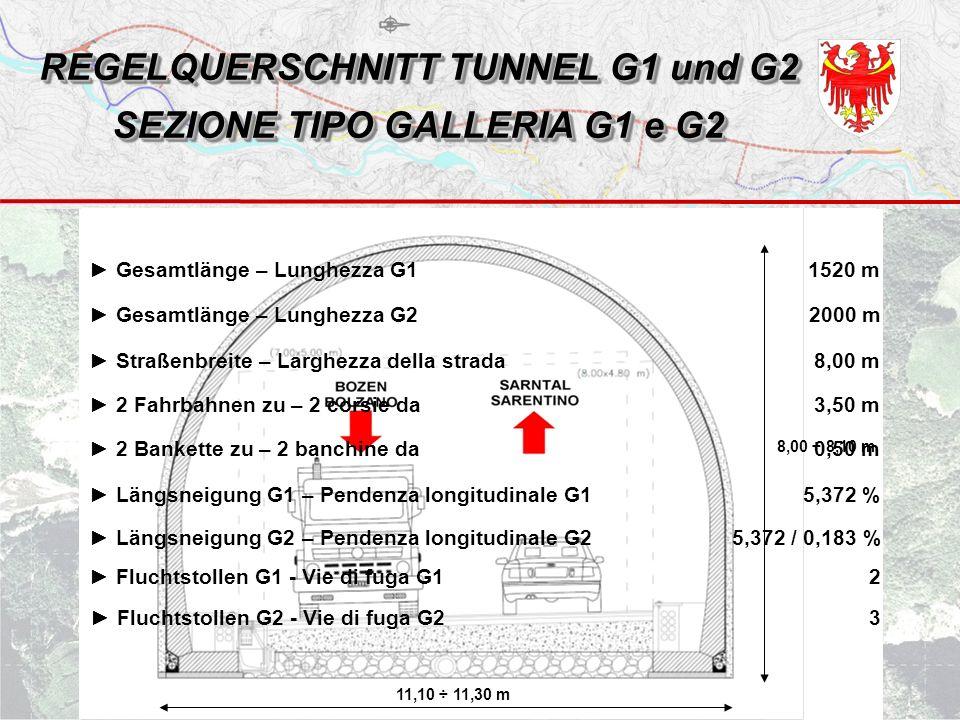 REGELQUERSCHNITT TUNNEL G1 und G2 SEZIONE TIPO GALLERIA G1 e G2 8,00 ÷ 8,10 m 11,10 ÷ 11,30 m ► Gesamtlänge – Lunghezza G22000 m ► Straßenbreite – Larghezza della strada8,00 m ► 2 Fahrbahnen zu – 2 corsie da3,50 m ► 2 Bankette zu – 2 banchine da0,50 m ► Längsneigung G1 – Pendenza longitudinale G15,372 % ► Fluchtstollen G1 - Vie di fuga G12 ► Fluchtstollen G2 - Vie di fuga G23 ► Längsneigung G2 – Pendenza longitudinale G25,372 / 0,183 % ► Gesamtlänge – Lunghezza G11520 m