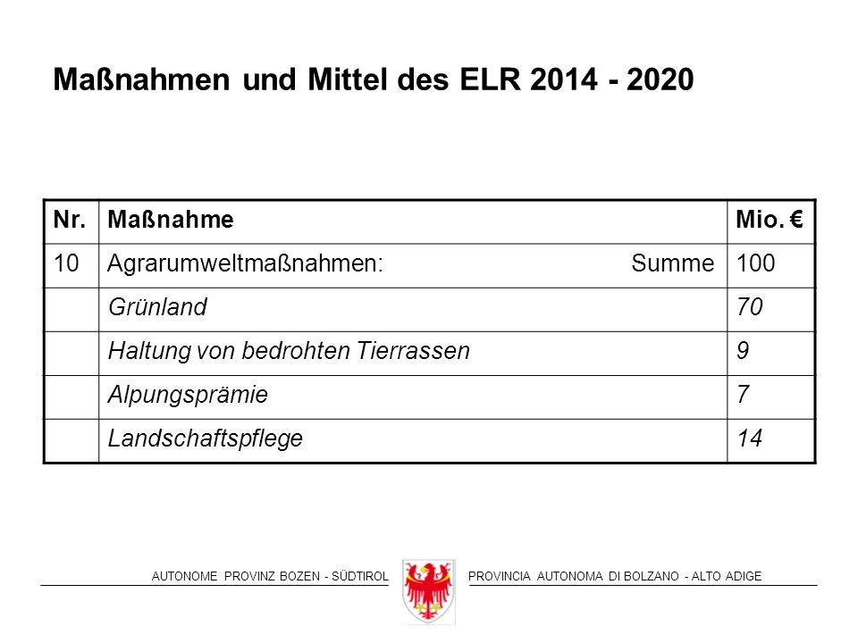 AUTONOME PROVINZ BOZEN - SÜDTIROLPROVINCIA AUTONOMA DI BOLZANO - ALTO ADIGE Maßnahmen und Mittel des ELR 2014 - 2020 Nr.MaßnahmeMio.