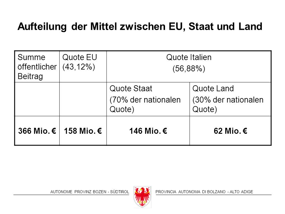 AUTONOME PROVINZ BOZEN - SÜDTIROLPROVINCIA AUTONOMA DI BOLZANO - ALTO ADIGE Aufteilung der Mittel zwischen EU, Staat und Land Summe öffentlicher Beitrag Quote EU (43,12%) Quote Italien (56,88%) Quote Staat (70% der nationalen Quote) Quote Land (30% der nationalen Quote) 366 Mio.