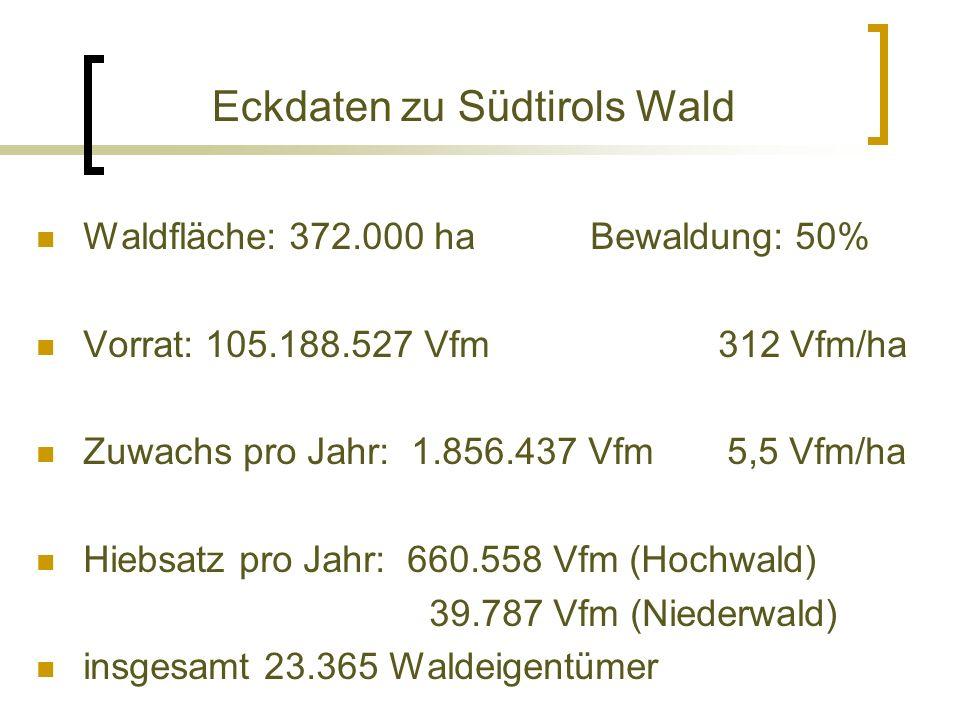 Eckdaten zu Südtirols Wald Waldfläche: 372.000 ha Bewaldung: 50% Vorrat: 105.188.527 Vfm 312 Vfm/ha Zuwachs pro Jahr: 1.856.437 Vfm 5,5 Vfm/ha Hiebsatz pro Jahr: 660.558 Vfm (Hochwald) 39.787 Vfm (Niederwald) insgesamt 23.365 Waldeigentümer