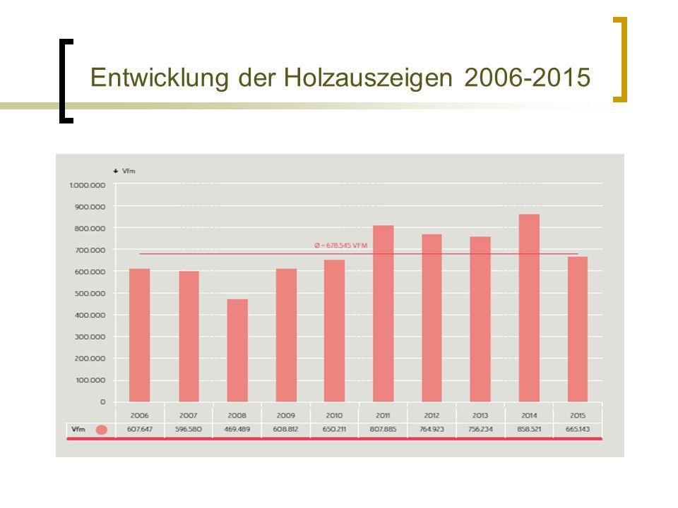 Entwicklung der Holzauszeigen 2006-2015