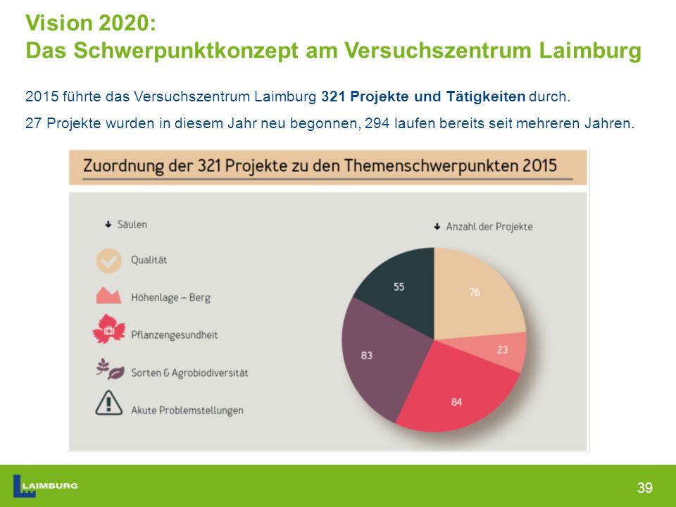 39 Vision 2020: Das Schwerpunktkonzept am Versuchszentrum Laimburg 2015 führte das Versuchszentrum Laimburg 321 Projekte und Tätigkeiten durch.