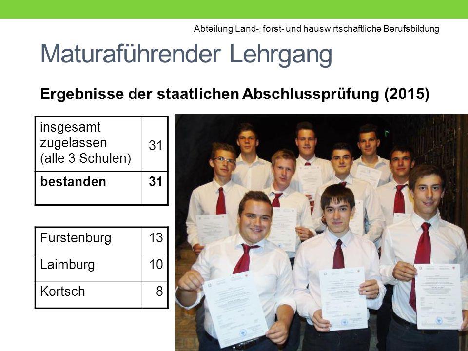 Maturaführender Lehrgang Ergebnisse der staatlichen Abschlussprüfung (2015) insgesamt zugelassen (alle 3 Schulen) 31 bestanden31 Fürstenburg13 Laimburg10 Kortsch8 Abteilung Land-, forst- und hauswirtschaftliche Berufsbildung