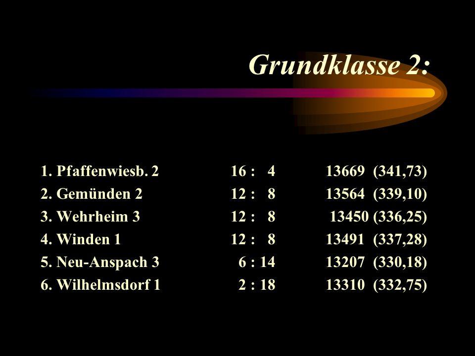 Die besten Einzelergebnisse (Gr.Klasse 1): 372 Körner, C., Timme, D.