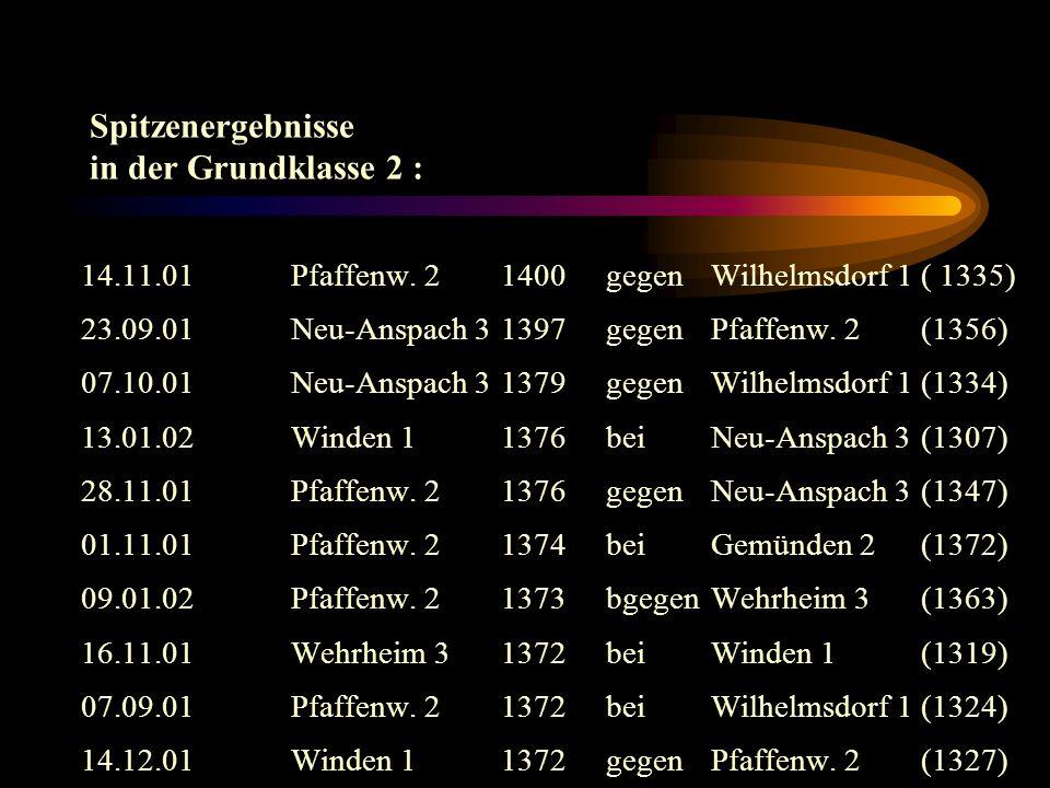 Rangliste der 10 besten Schützen (Grundklasse 2) (mind. 3 Kämpfe geschossen): 1. Grenzhäuser, ThomasNeu-Anspach 3364,00 Ringe 2. Dietzel, K.-P. Wilhel