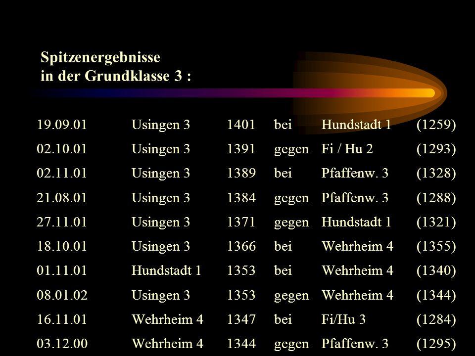 Rangliste der 10 besten Schützen (Grundklasse 3) (mind. 3 Kämpfe geschossen): 1. Brozio, KlausUsingen 3354,60 Ringe 2. Selling, Wolfgang Usingen 3348,