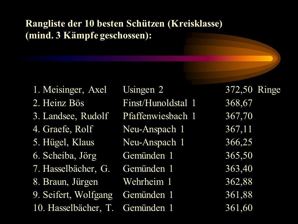 Kreisklasse: PunkteRinge (Schnitt) 1. Gemünden 1 18 : 214501(362,53) 2. Neu-Anspach 1 13 : 714422(360,55) 3. Fi / Hu 1 10 : 1014351(358,78) 4. Usingen