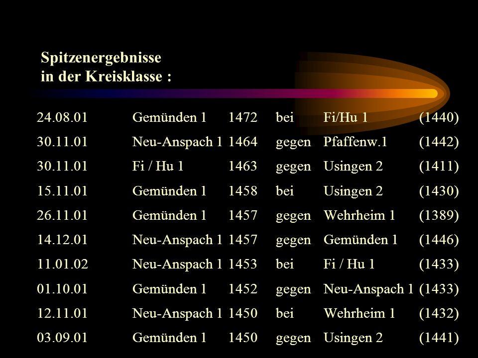 Rangliste der 10 besten Schützen (Kreisklasse) (mind. 3 Kämpfe geschossen): 1. Meisinger, AxelUsingen 2372,50 Ringe 2. Heinz Bös Finst/Hunoldstal 1 36