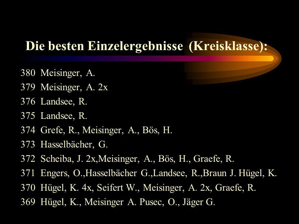 Spitzenergebnisse in der Kreisklasse : 24.08.01Gemünden 11472beiFi/Hu 1(1440) 30.11.01Neu-Anspach 11464gegenPfaffenw.1(1442) 30.11.01Fi / Hu 11463gegenUsingen 2 (1411) 15.11.01Gemünden 11458beiUsingen 2 (1430) 26.11.01Gemünden 1 1457gegenWehrheim 1(1389) 14.12.01Neu-Anspach 1 1457gegenGemünden 1(1446) 11.01.02Neu-Anspach 1 1453beiFi / Hu 1(1433) 01.10.01Gemünden 11452gegenNeu-Anspach 1(1433) 12.11.01Neu-Anspach 11450beiWehrheim 1(1432) 03.09.01Gemünden 11450gegen Usingen 2 (1441)