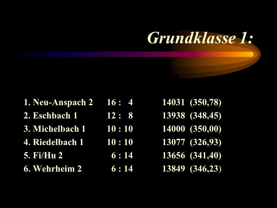 Die besten Einzelergebnisse (Kreisklasse): 380Meisinger, A.