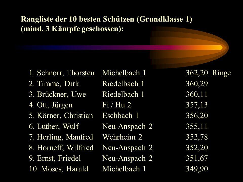 Grundklasse 1: 1. Neu-Anspach 2 16 : 414031(350,78) 2. Eschbach 112 : 813938(348,45) 3. Michelbach 110 : 1014000(350,00) 4. Riedelbach 1 10 : 1013077(