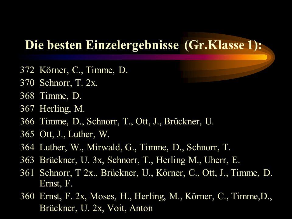 Spitzenergebnisse in der Grundklasse 1 : 14.12.01Riedelbach 11433gegenEschbach 1 (1368) 27.11.01Neu-Anspach 21430gegen Riedelbach 1(1363) 14.11.01Eschbach 11424gegenFi / Hu 2 (1378) 04.10.01Michelbach 11423gegenFi / Hu 2 (1410) 09.01.02Eschbach 1 1422gegenWehrheim 2(1385) 28.11.01Eschbach 1 1419gegenMichelbach 1(1392) 23.08.01Michelbach11418gegenWehrheim 2(1399) 15.11.01Neu-Anspach 21418gegenMichelbach 1(1373) 08.11.01Neu-Anspach 21418gegenFi / Hu 2(1332) 21.09.01Neu-Anspach 21416beiRiedelbach 1(1359)