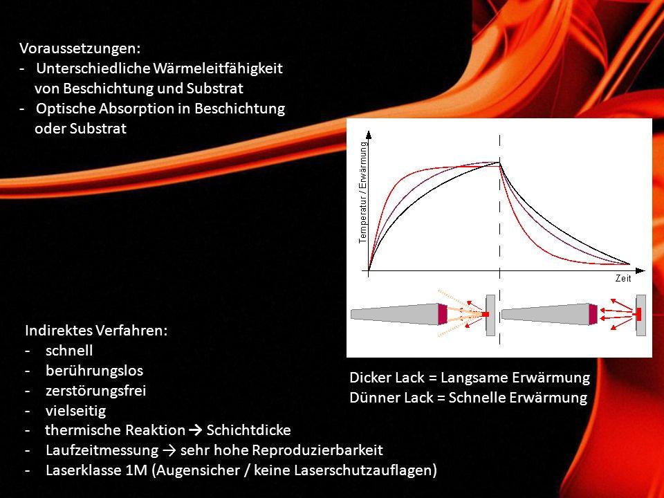 Die Vorteile des neuen Messverfahrens: -Einfacheres Handling -Höherer Messbereich (bis zu 200µm und darüber) -Höhere Genauigkeit (ggf.