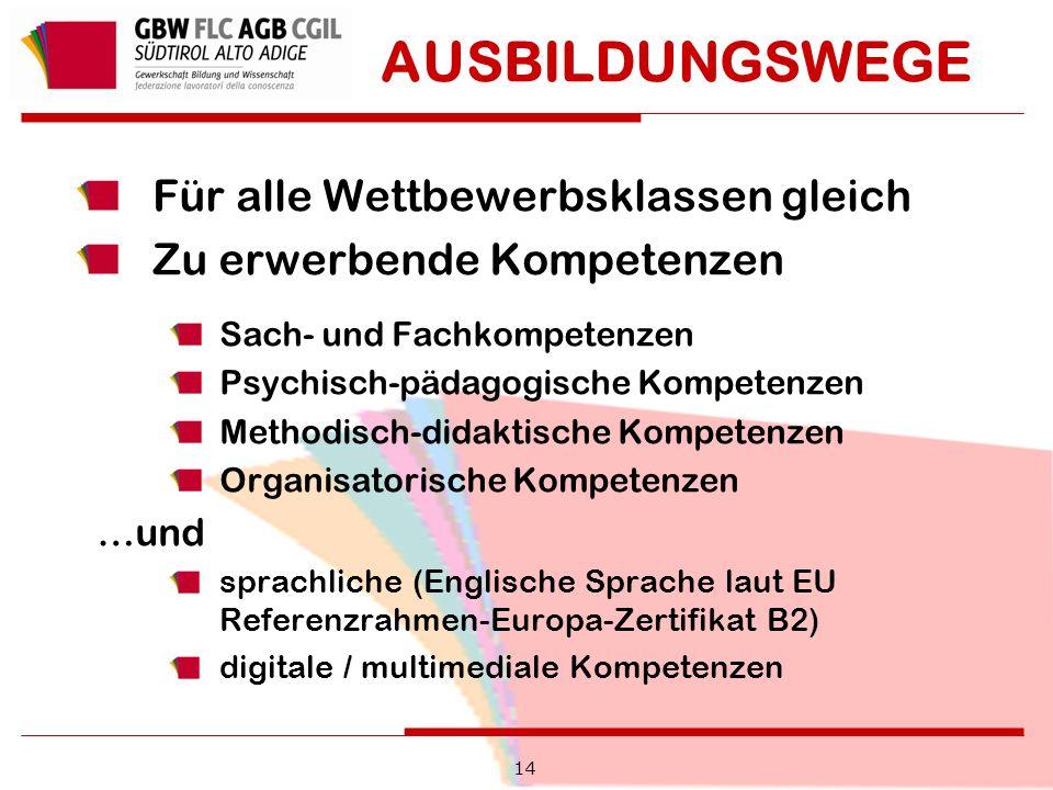 14 AUSBILDUNGSWEGE Für alle Wettbewerbsklassen gleich Zu erwerbende Kompetenzen Sach- und Fachkompetenzen Psychisch-pädagogische Kompetenzen Methodisch-didaktische Kompetenzen Organisatorische Kompetenzen …und sprachliche (Englische Sprache laut EU Referenzrahmen-Europa-Zertifikat B2) digitale / multimediale Kompetenzen