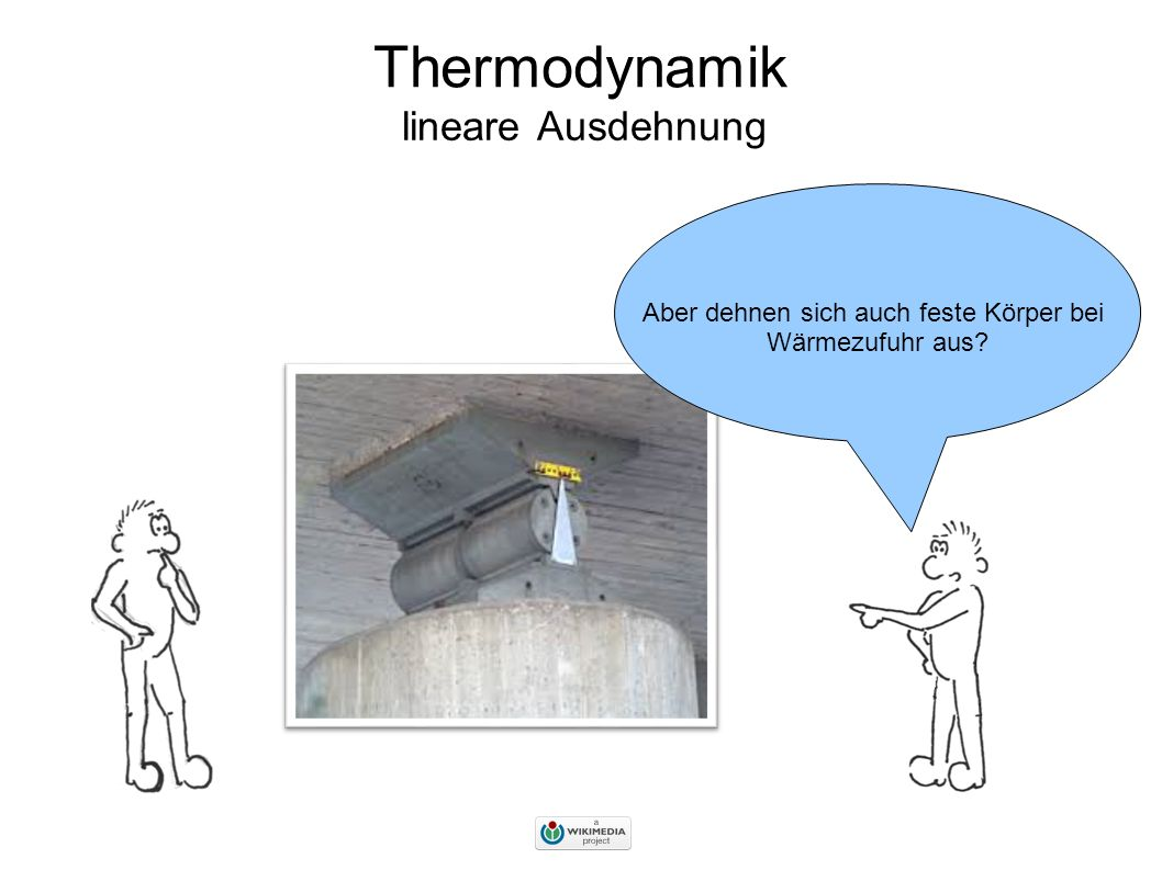 Thermodynamik lineare Ausdehnung Wenn dem Körper Wärme zugeführt wird, bewegen sich die Teilchen des Körpers schneller … … und brauchen deswegen mehr Platz zum Schwingen!