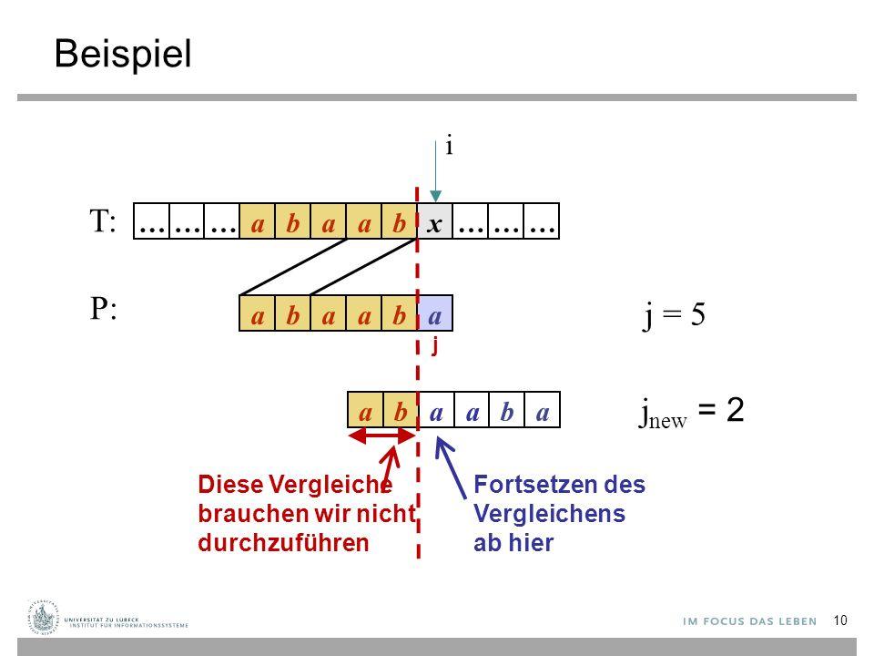 Beispiel T: P: j new = 2 j = 5 i Diese Vergleiche brauchen wir nicht durchzuführen Fortsetzen des Vergleichens ab hier abaabx……… abaaba abaaba ……… j 10