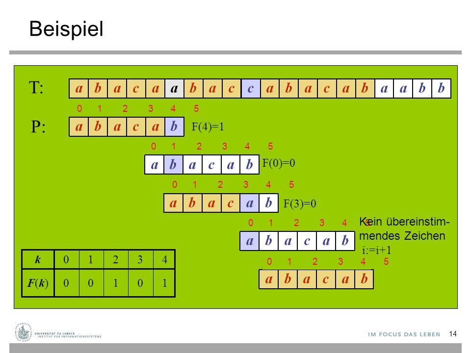 Beispiel 0 3 1 4210k 100F(k)F(k) T: P: F(4)=1 F(0)=0 F(3)=0 14 0 1 2 3 4 5 Kein übereinstim- mendes Zeichen i:=i+1