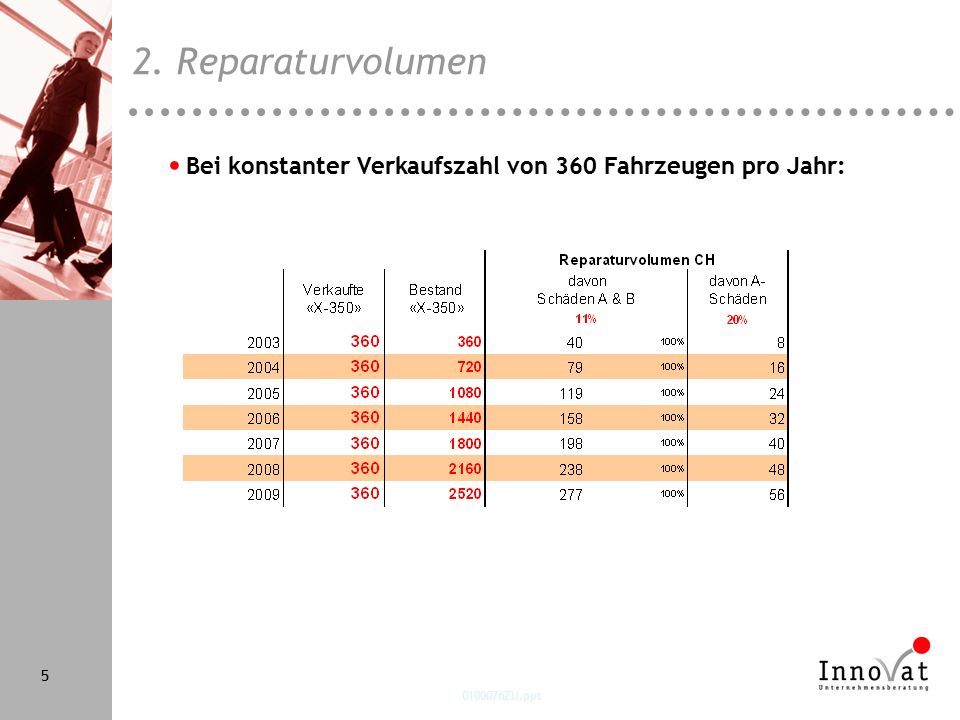 0100076ZU.ppt 5 Bei konstanter Verkaufszahl von 360 Fahrzeugen pro Jahr: 2. Reparaturvolumen