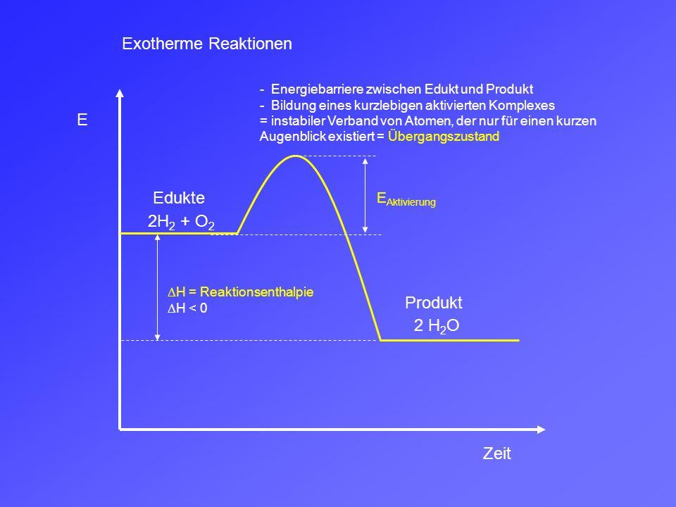 E Zeit Edukte Produkt  H= Reaktionsenthalpie  H > 0 Endotherme Reaktionen E Aktivierung 2H 2 + O 2 2 H 2 O - Energiebarriere zwischen Edukt und Produkt - Bildung eines kurzlebigen aktivierten Komplexes = instabiler Verband von Atomen, der nur für einen kurzen Augenblick existiert = Übergangszustand