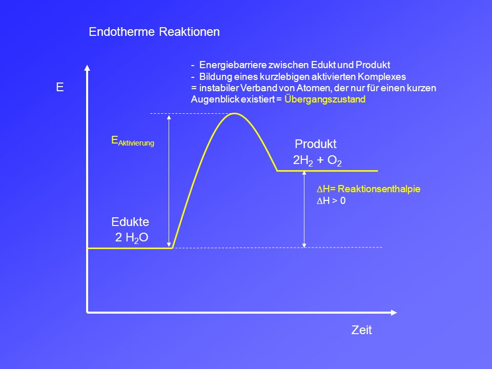 E Zeit Edukte Produkt Exotherme Reaktionen mit Katalysator 2H 2 + O 2 2 H 2 O Reaktion mit Katalysator KEINE VERÄNDERUNG Ein Katalysator vermindert die Aktivierungsenergie, indem er einen alternativen Reaktionsweg mit kleinerer Aktivierungsenergie ermöglicht und damit die Reaktion stark beschleunigt.